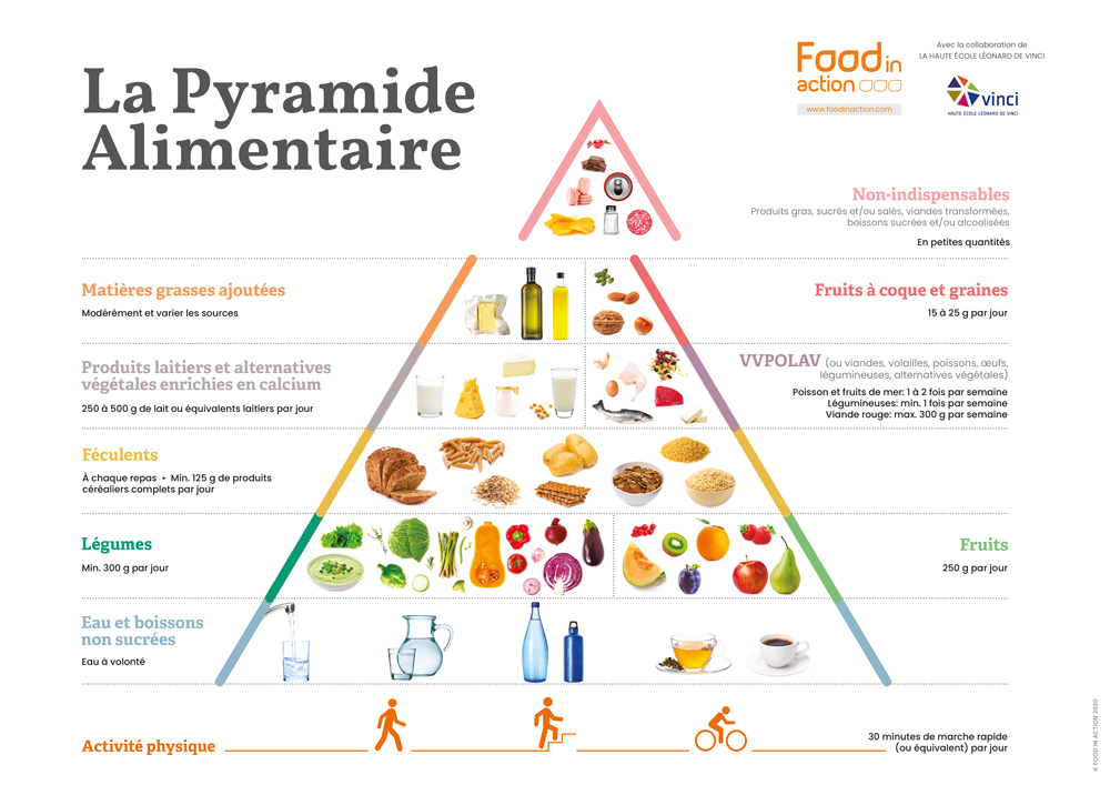 Pyramid alimentaire